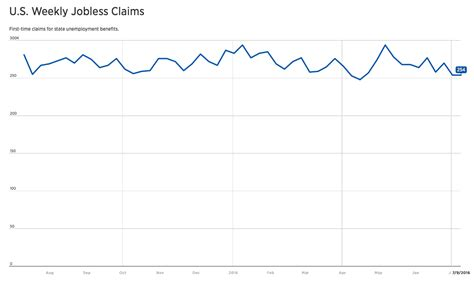 jobless claims us jobless claims held steady while us ppi rose atozforex