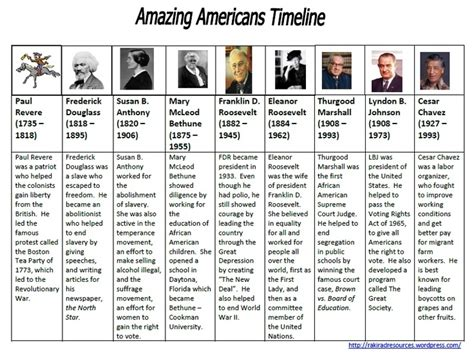 american history devotions readings and activities for individuals families and communities books amazing american third grade social studies timeline