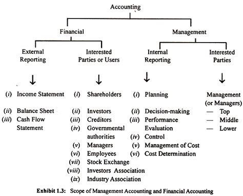 Finance In Mba Scope by Management Accounting And Financial Accounting