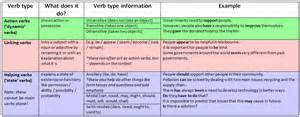 sentence structure focus on verbs rmit worldwide