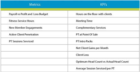 using metrics and kpis to boost your personal training