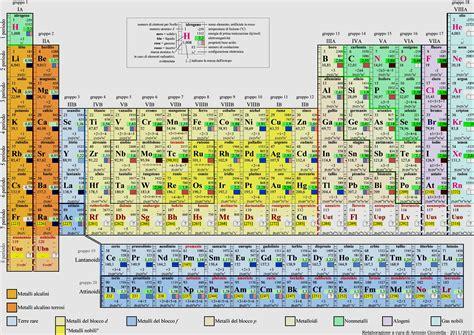 tavolo periodica formula per calcolo co2 in acquario
