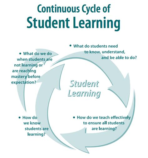 teaching and learning cycle diagram teaching and learning cycle betterlesson