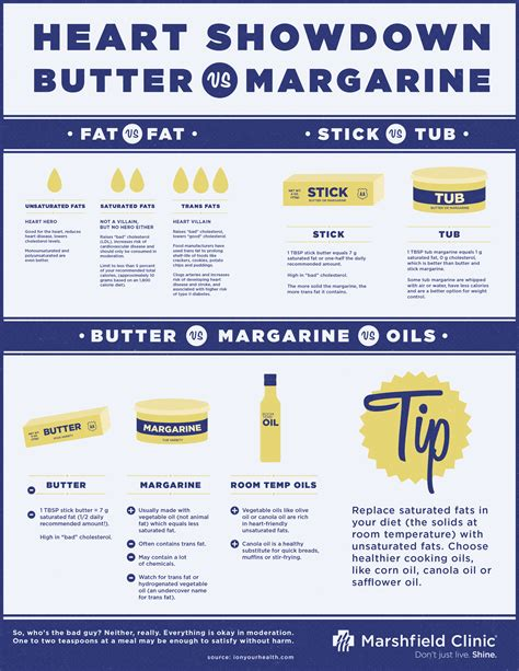 butter or margarine better for health butter vs margarine is one healthier shine365 from