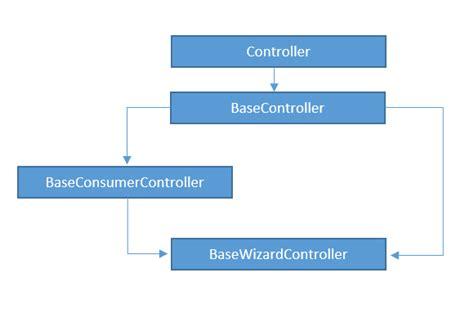 mvc pattern software engineering design patterns multiple inheritance in asp net mvc