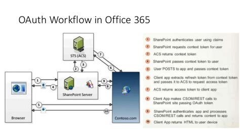 workflow in office 365 workflow office 365 28 images dynamics nav office 365