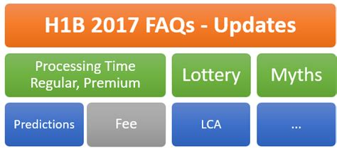Mba H1b Not Picked by H1b Visa 2017 News Quota Cap Predictions Lottery Faqs