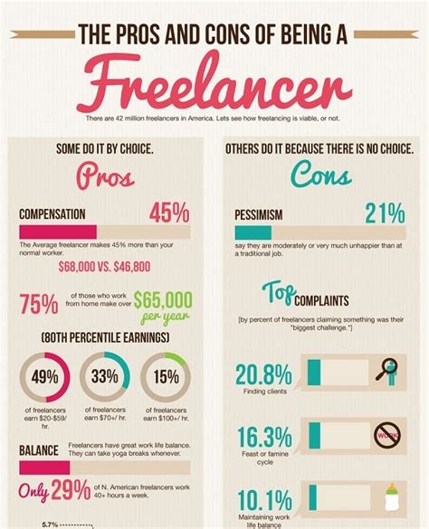 7 Downsides Of Being A Freelancer by Liam Thinks Infographic The Pros And Cons Of Freelancing