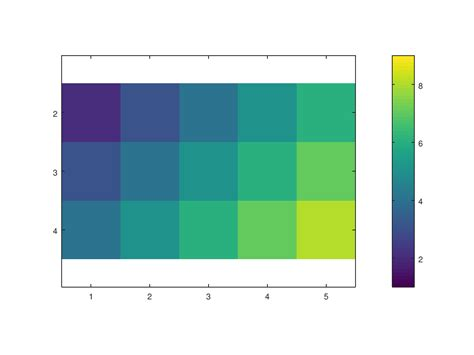 color bar function reference colorbar
