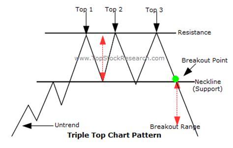 stock pattern triple top goodfellas big board catalyst and chart plays iamlegend