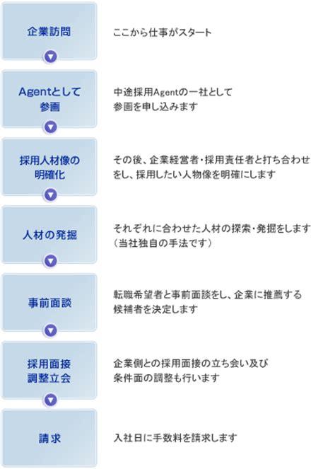 jp global research 60歳以上の採用求人情報 転職相談 グローバル リサーチ