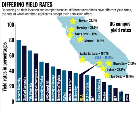 Ucla School Mba Acceptance Rate by Ucla S Yield Rate Explained By Location Competition