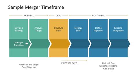presentation templates for mergers and acquisitions mergers and acquisitions powerpoint template slidemodel