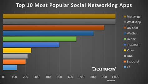 tattoo social network app top 15 most popular social networking sites and apps