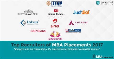 Mba Qualities Required by Best Mba College In Rajkot Mba Colleges In Rajkot