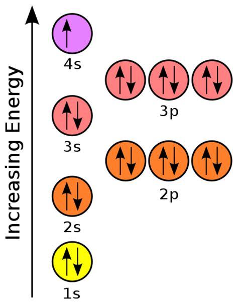 potassium orbital diagram file orbital representation diagram potassium small svg