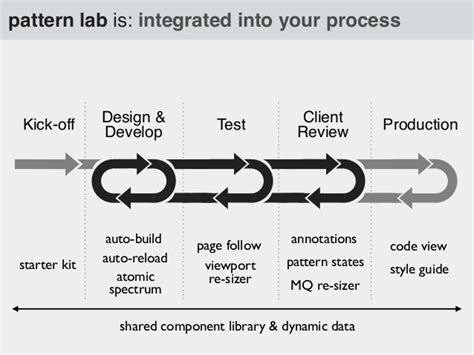 pattern lab framework the what why of pattern lab