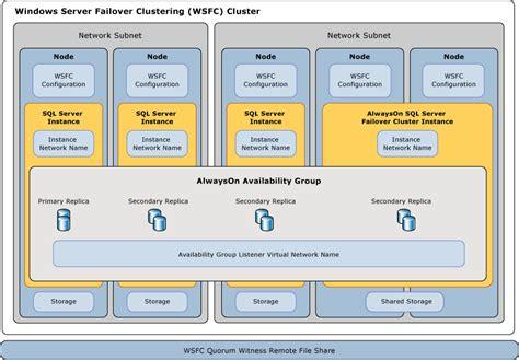 clustering in sql server 2008 with diagram windows server failover clustering with sql server