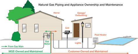 Gas Light Grill Customer Owned Natural Gas Pipes Madison Gas And