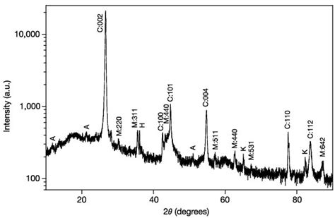 xrd diffraction pattern database figure 3 ferromagnetism of a graphite nodule from the