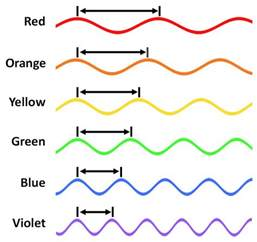 which color has the wavelength color and perception physics for animators