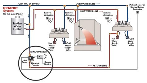 water heater circulating diagram water circulating wiring diagram get free image