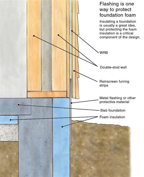 nudo wall protection protecting foundation insulation fine homebuilding