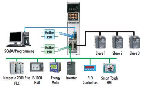 advanced modular plc factory automation mitsubishi electric