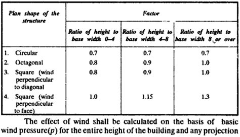 load duration factor for roof live load wind loads in a building builder s engineer