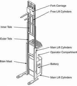raymond forklift schematic hyster forklift schematic elsavadorla