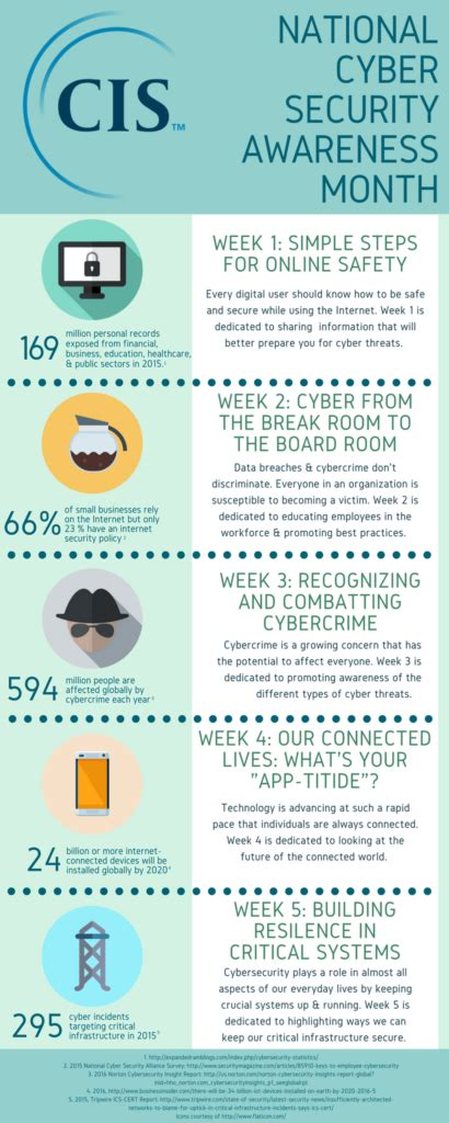 National Mba In Cyber Security by October National Cybersecurity Awareness Month