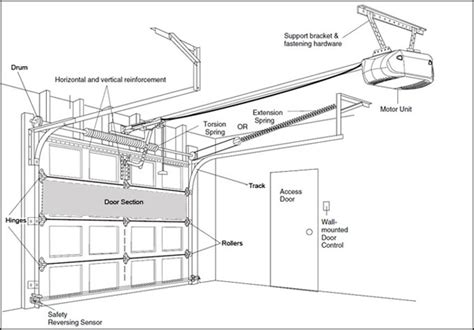 Overhead Door Dimensions The Importance Of The Garage Door At Home Elliott Spour House