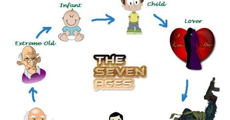 The Seven Ages Of Worksheet Answers