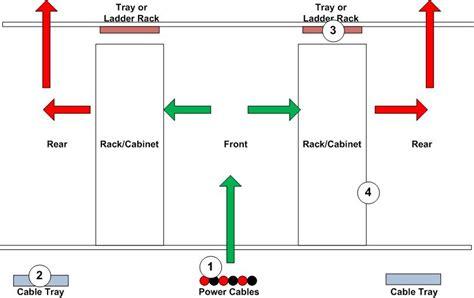best practices for data center cabling data center news