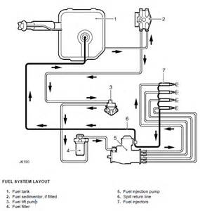 Fuel System With Diagram Fix Replacing 300tdi Leak Pipes Land Rover