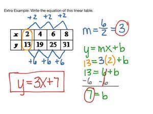writing linear equations from tables graphs math