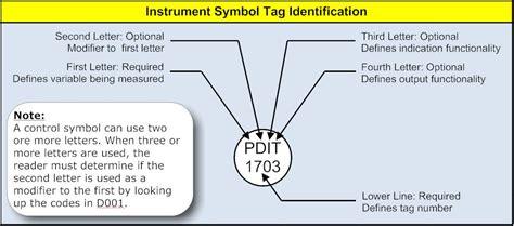 instrument loop diagram symbols interpreting piping and instrumentation diagrams symbology