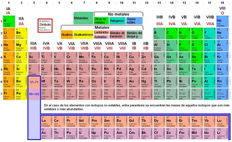 tabla peridica tabla periodica grupos new calendar template site