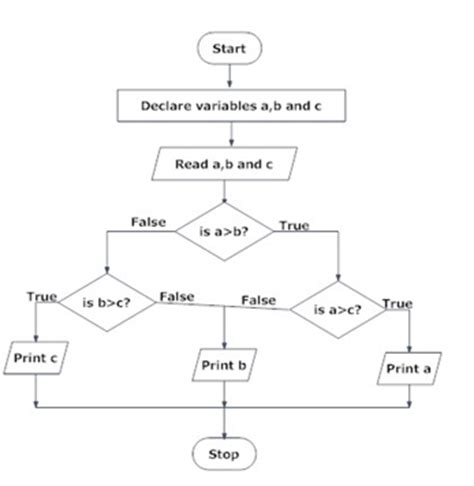 flowchart and algorithm exle program exles of algorithm and flowchart in c 28 images simple