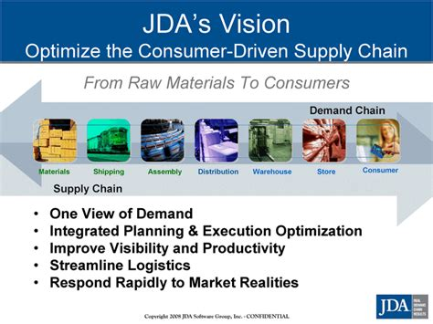 Jda Enterprise Planning by Jda Software Inc