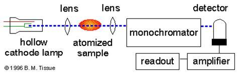 atomic absorption spectrophotometer diagram definition of atomic absorption spectroscopy aas