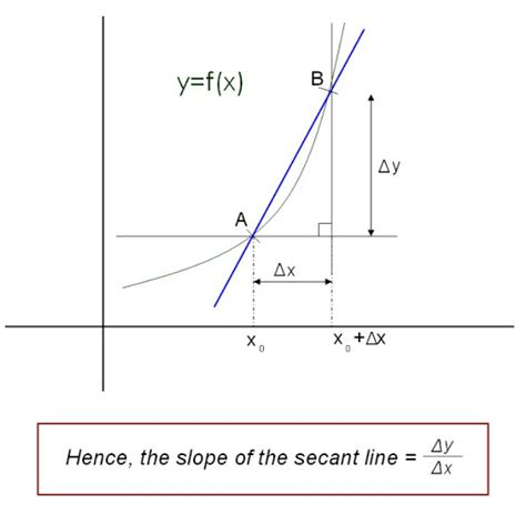 slope of secant line differential calculus an introduction to the derivative
