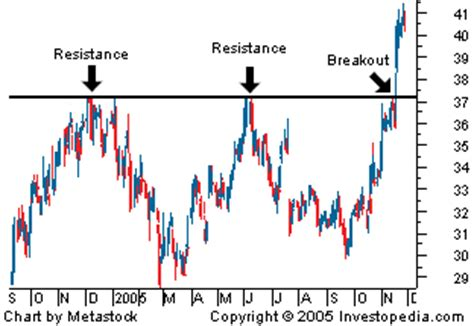 cup and handle pattern afl breakout