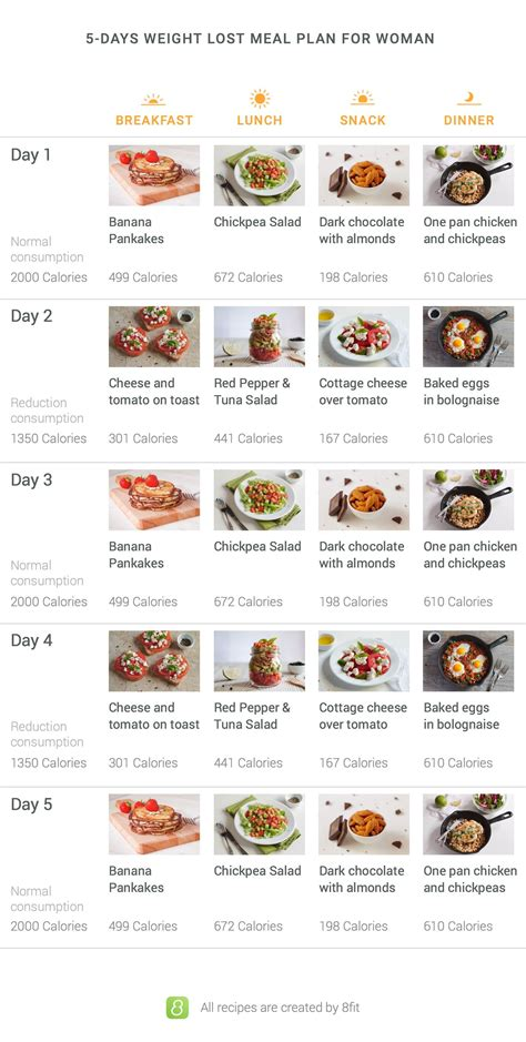 Five Day Detox Meal Plan by Skip The Do This 10 Minute Workout Instead Lost