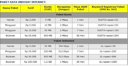 cara menggunakan kuota facbook bbm unlimitid pro cara daftar paket internet im3 kumpulan cara cek dan