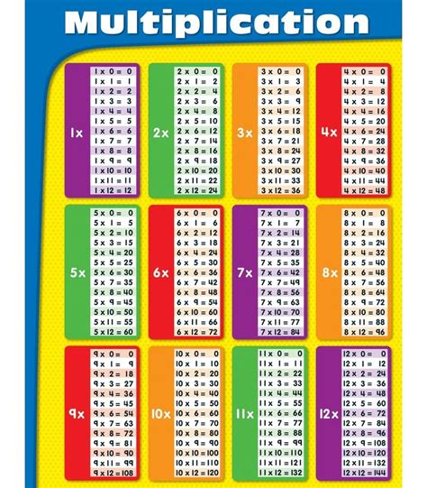 Multiplication Tables Chart by Multiplication Chart Grade 2 5 Carson Dellosa Publishing