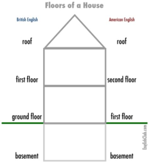 floor vs ground floor usage origin
