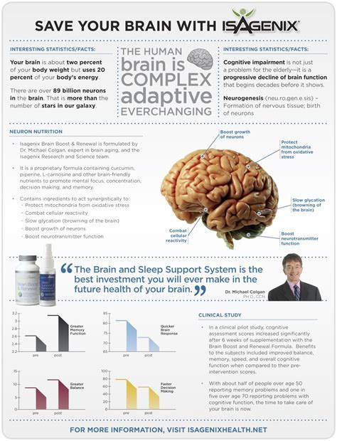 Exercise Detox Brain by Study Finds That Isagenix Brain Boost Renewal Improves