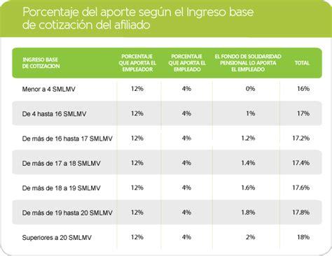 pension porcentaje de pago colombia porcentaje aporte a pension porcentaje de salud y