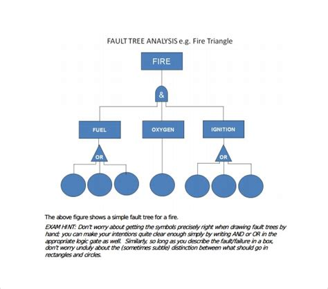 Fault Tree Template 9 Download Free Documents In Pdf Excel Fault Tree Analysis Template Excel